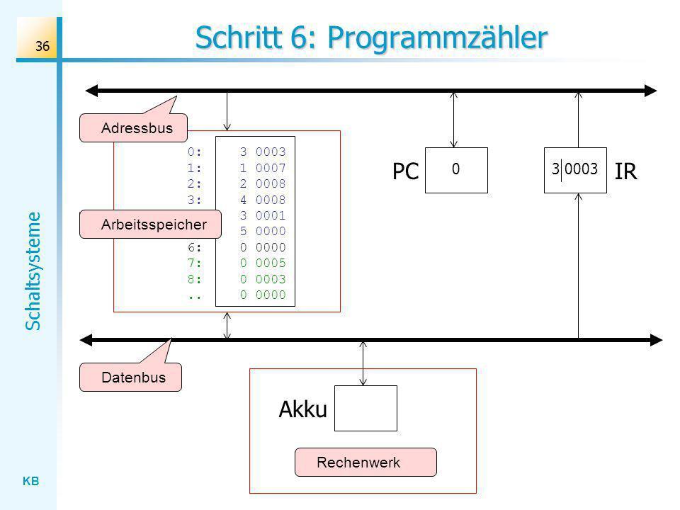 KB Schaltsysteme 36 Schritt 6: Programmzähler Rechenwerk Datenbus Adressbus Akku IR 0:3 0003 1: 1 0007 2:2 0008 3: 4 0008 4:3 0001 5: 5 0000 6: 0 0000 7:0 0005 8:0 0003..0 0000 Arbeitsspeicher 3 0003 PC 0