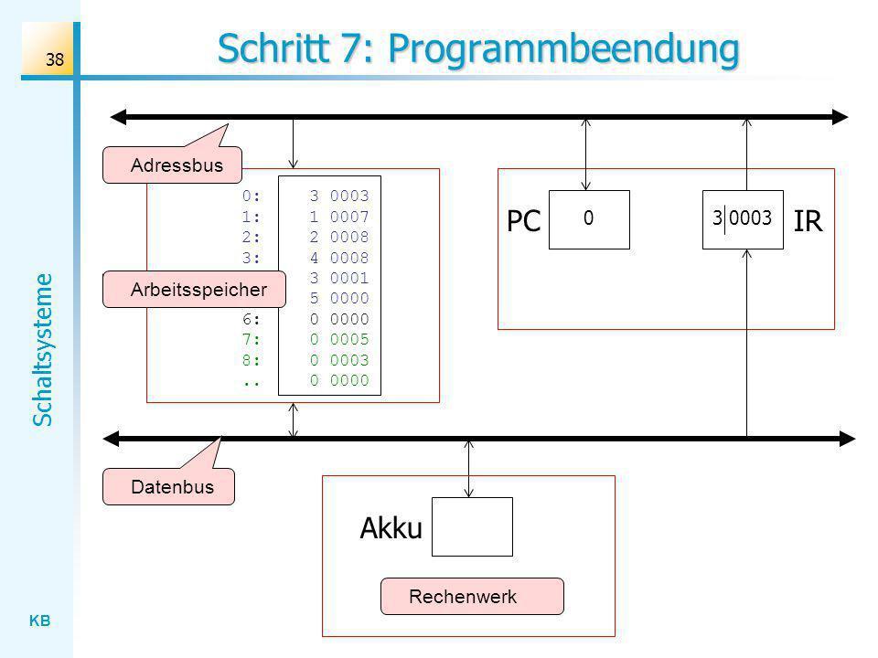 KB Schaltsysteme 38 Schritt 7: Programmbeendung Rechenwerk Datenbus Adressbus Akku IR 0:3 0003 1: 1 0007 2:2 0008 3: 4 0008 4:3 0001 5: 5 0000 6: 0 0000 7:0 0005 8:0 0003..0 0000 Arbeitsspeicher 3 0003 PC 0