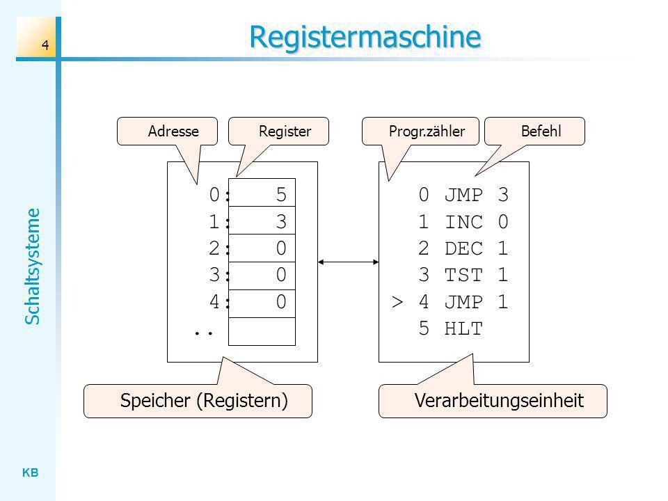 KB Schaltsysteme 4 Registermaschine 0 JMP 3 1 INC 0 2 DEC 1 3 TST 1 > 4 JMP 1 5 HLT 0:5 1:3 2:0 3:0 4:0.. Speicher (Registern) RegisterAdresseBefehlPr