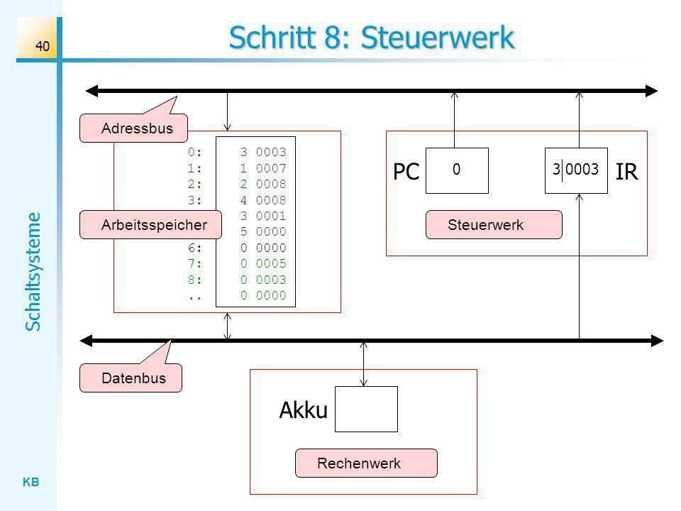 KB Schaltsysteme 40 Schritt 8: Steuerwerk Rechenwerk Datenbus Adressbus Akku IR 0:3 0003 1: 1 0007 2:2 0008 3: 4 0008 4:3 0001 5: 5 0000 6: 0 0000 7:0 0005 8:0 0003..0 0000 ArbeitsspeicherSteuerwerk 3 0003 PC 0