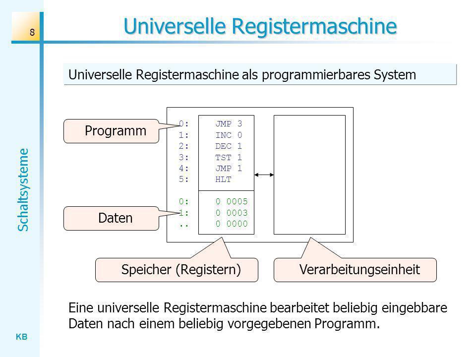 KB Schaltsysteme 8 Universelle Registermaschine Universelle Registermaschine als programmierbares System Daten Eine universelle Registermaschine bearbeitet beliebig eingebbare Daten nach einem beliebig vorgegebenen Programm.