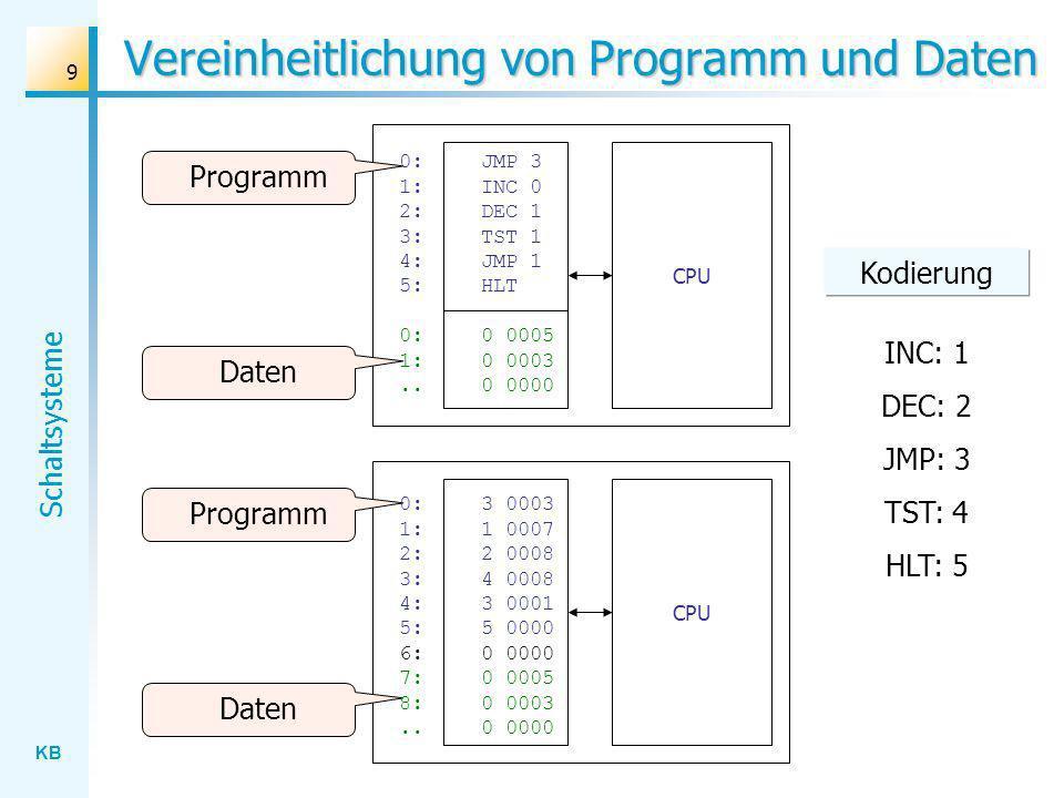 KB Schaltsysteme 9 Vereinheitlichung von Programm und Daten CPU 0: JMP 3 1: INC 0 2: DEC 1 3: TST 1 4: JMP 1 5: HLT 0:0 0005 1:0 0003..0 0000 Daten Programm Daten Programm 0:3 0003 1: 1 0007 2:2 0008 3: 4 0008 4:3 0001 5: 5 0000 6: 0 0000 7:0 0005 8:0 0003..0 0000 Kodierung INC: 1 DEC: 2 JMP: 3 TST: 4 HLT: 5 CPU