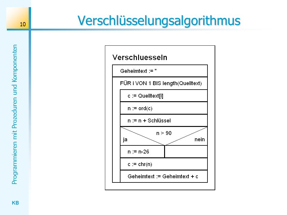 KB Programmieren mit Prozeduren und Komponenten 10 Verschlüsselungsalgorithmus