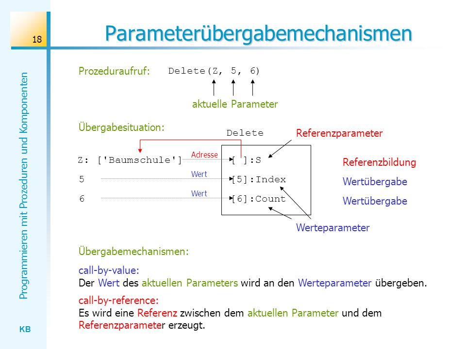 KB Programmieren mit Prozeduren und Komponenten 18 Parameterübergabemechanismen Delete [ ]:S [5]:Index [6]:Count 5 6 Referenzbildung Wertübergabe Z: [ Baumschule ] Adresse Wert call-by-value: Der Wert des aktuellen Parameters wird an den Werteparameter übergeben.