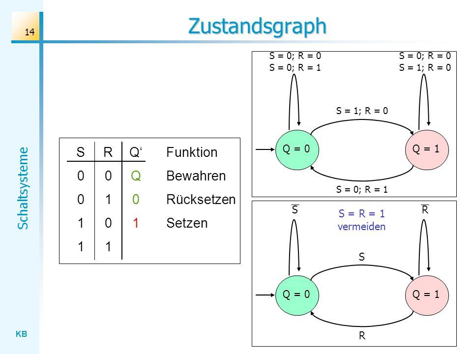 KB Schaltsysteme 14 Zustandsgraph S Q = 0Q = 1 RS R S0011S0011 R0101R0101 QQ01QQ01 Funktion Bewahren Rücksetzen Setzen S = R = 1 vermeiden S = 1; R =