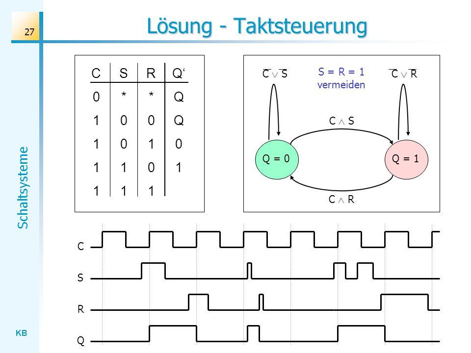 KB Schaltsysteme 27 Lösung - Taktsteuerung S*0011S*0011 R*0101R*0101 QQQ01QQQ01 C01111C01111 C S Q = 0Q = 1 C RC S C R S = R = 1 vermeiden C S Q R