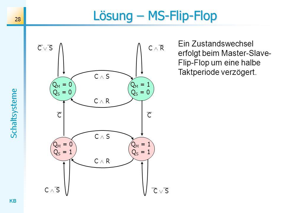 KB Schaltsysteme 28 Lösung – MS-Flip-Flop C S Q M = 0 Q S = 0 C RC S C R C S C R Q M = 1 Q S = 0 Q M = 1 Q S = 1 Q M = 0 Q S = 1 C S CC Ein Zustandswe
