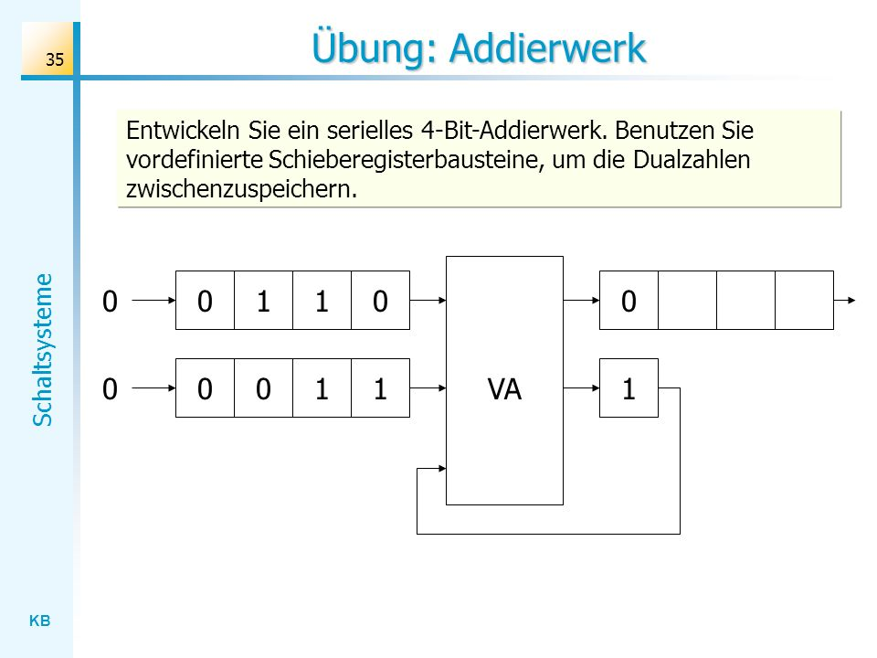 KB Schaltsysteme 35 Übung: Addierwerk 0 00011VA Entwickeln Sie ein serielles 4-Bit-Addierwerk. Benutzen Sie vordefinierte Schieberegisterbausteine, um