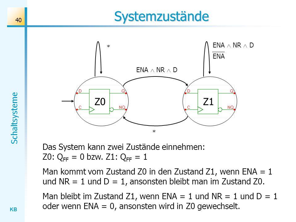 KB Schaltsysteme 40 Systemzustände ENA NR D Z0Z1 ENA NR D ENA * * Das System kann zwei Zustände einnehmen: Z0: Q FF = 0 bzw. Z1: Q FF = 1 Man kommt vo