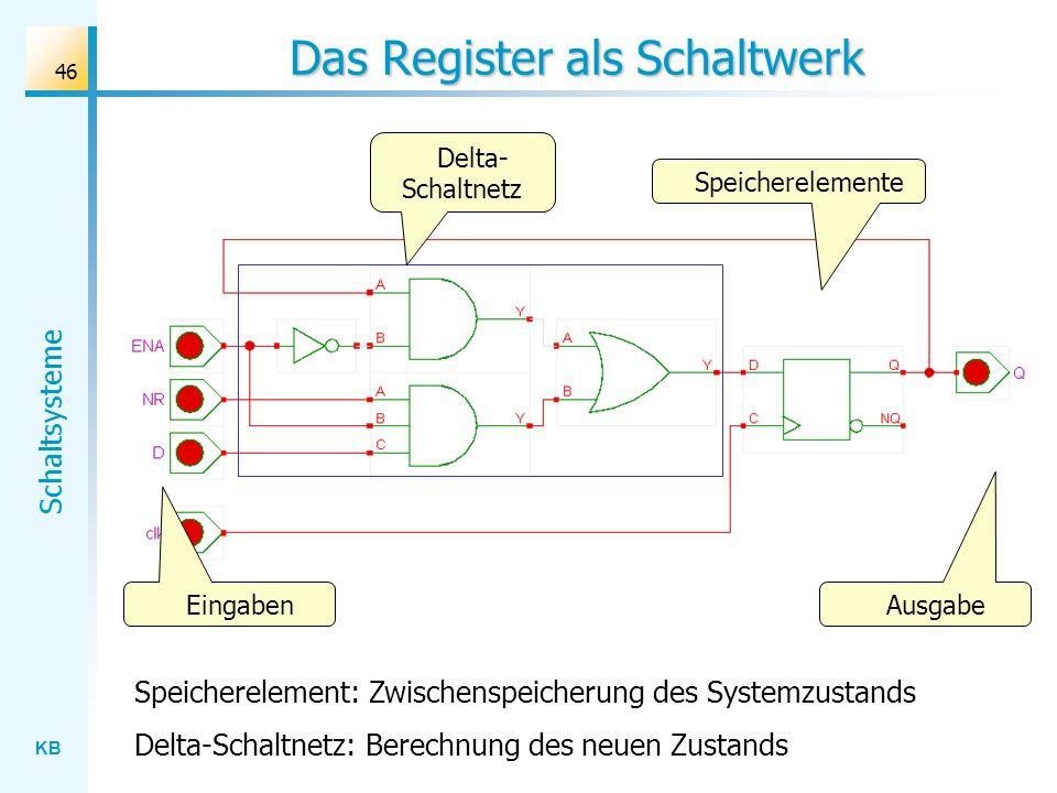 KB Schaltsysteme 46 Das Register als Schaltwerk Speicherelement: Zwischenspeicherung des Systemzustands Delta-Schaltnetz: Berechnung des neuen Zustand