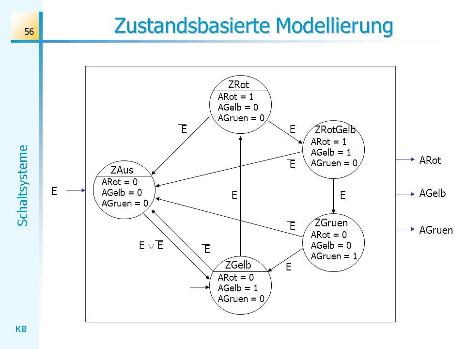 KB Schaltsysteme 56 Zustandsbasierte Modellierung ARot E AGelb AGruen ZRot E ARot = 1 AGelb = 0 AGruen = 0 ZRotGelb ARot = 1 AGelb = 1 AGruen = 0 ZGel