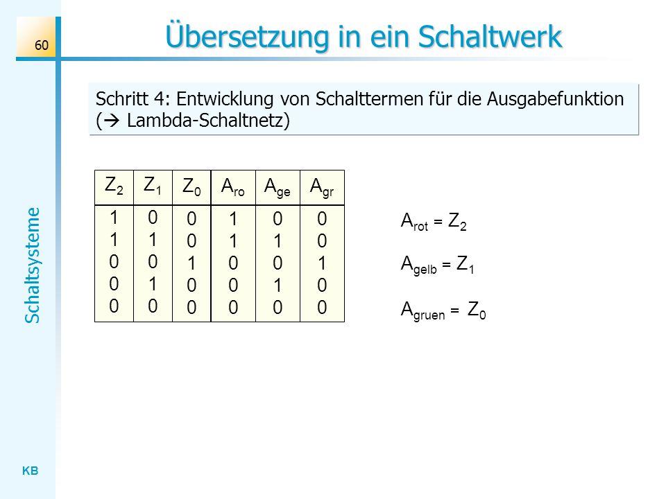 KB Schaltsysteme 60 Übersetzung in ein Schaltwerk Schritt 4: Entwicklung von Schalttermen für die Ausgabefunktion ( Lambda-Schaltnetz) Z211000Z211000