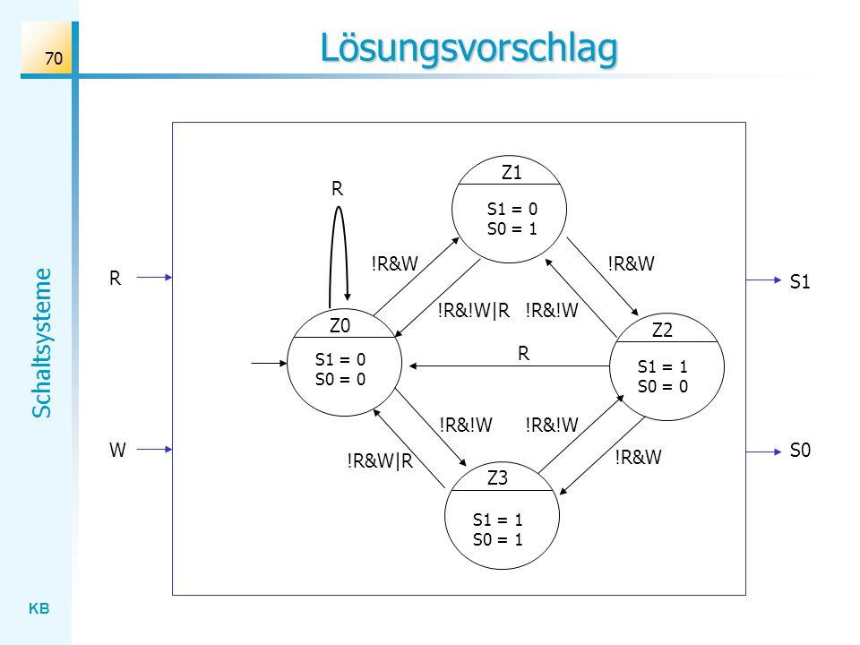 KB Schaltsysteme 70 Lösungsvorschlag S1 R S0 Z0 !R&W S1 = 0 S0 = 0 Z1 Z3 Z2 W S1 = 0 S0 = 1 S1 = 1 S0 = 0 S1 = 1 S0 = 1 !R&W !R&W|R !R&!W !R&!W|R R R