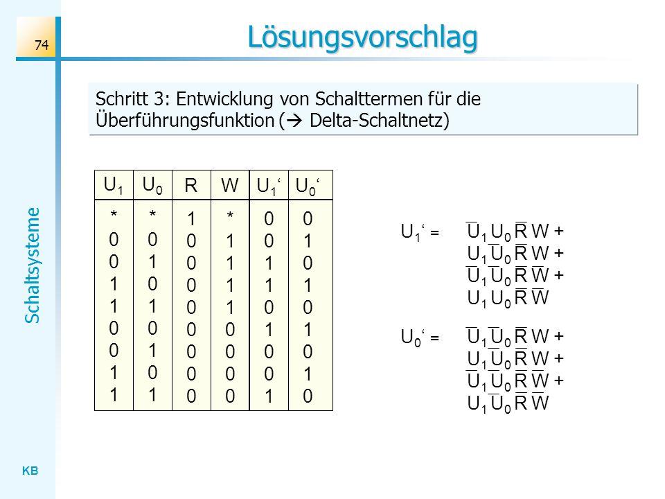KB Schaltsysteme 74 Lösungsvorschlag W*11110000W*11110000 Schritt 3: Entwicklung von Schalttermen für die Überführungsfunktion ( Delta-Schaltnetz) U1*
