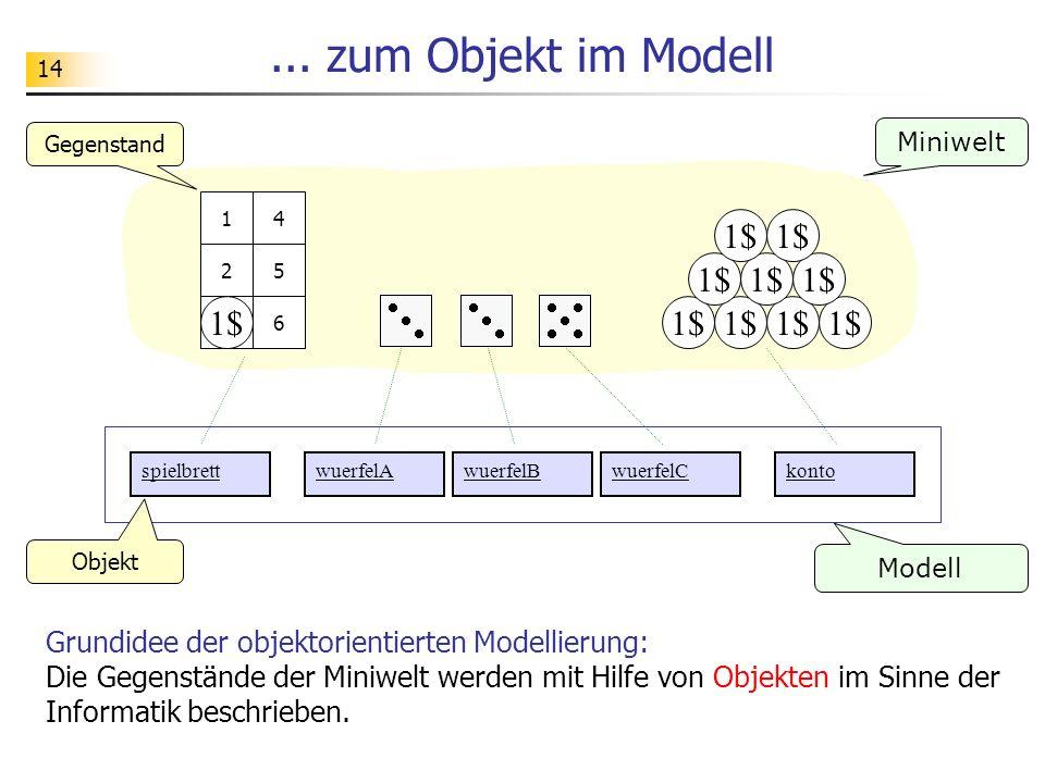 14... zum Objekt im Modell Grundidee der objektorientierten Modellierung: Die Gegenstände der Miniwelt werden mit Hilfe von Objekten im Sinne der Info