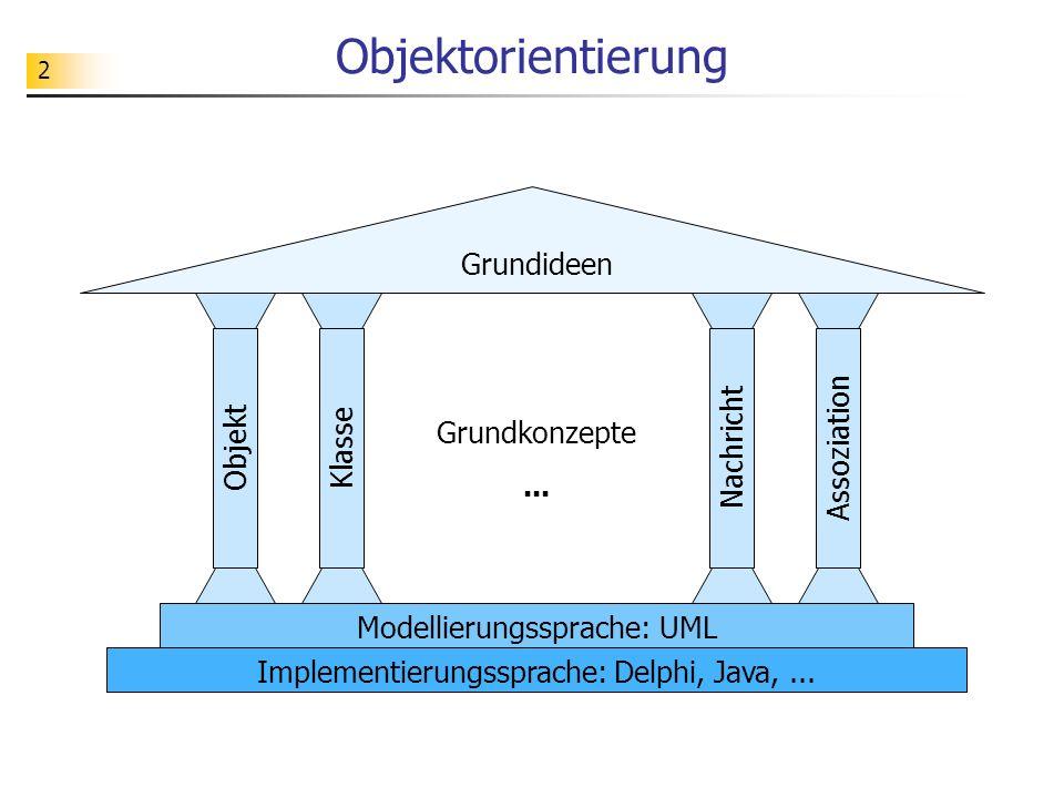 2 Objektorientierung Grundideen Grundkonzepte... ObjektKlasseNachrichtAssoziation Modellierungssprache: UML Implementierungssprache: Delphi, Java,...