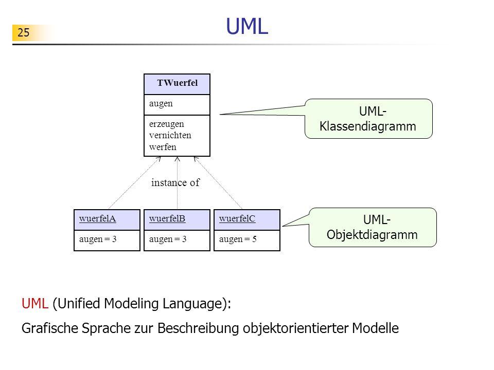 25 UML wuerfelAwuerfelBwuerfelC augen = 3 augen = 5 instance of UML- Klassendiagramm UML- Objektdiagramm UML (Unified Modeling Language): Grafische Sp