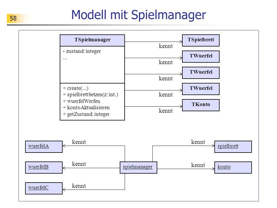 58 Modell mit Spielmanager TSpielmanager - zustand: integer... + create(...) + spielbrettSetzen(z: int.) + wuerfelWerfen + kontoAktualisieren + getZus