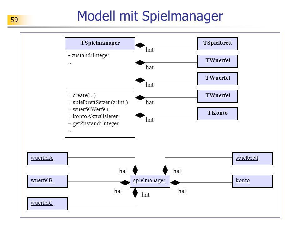 59 Modell mit Spielmanager TSpielmanager - zustand: integer... + create(...) + spielbrettSetzen(z: int.) + wuerfelWerfen + kontoAktualisieren + getZus
