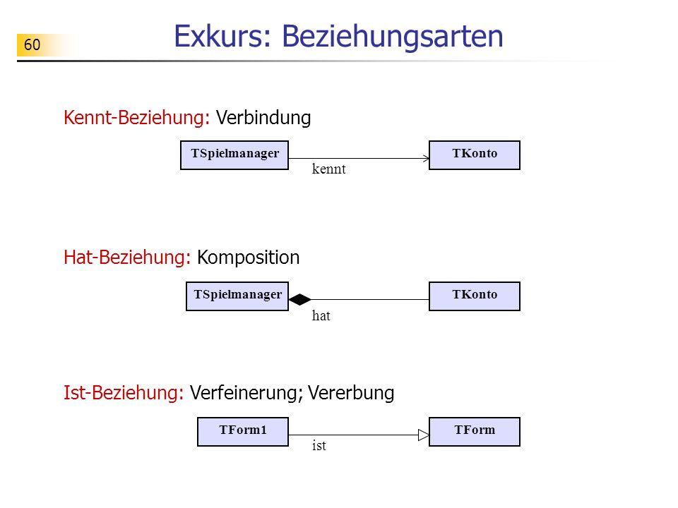 60 Exkurs: Beziehungsarten TKontoTSpielmanager kennt hat TSpielmanagerTKonto TFormTForm1 ist Kennt-Beziehung: Verbindung Hat-Beziehung: Komposition Is