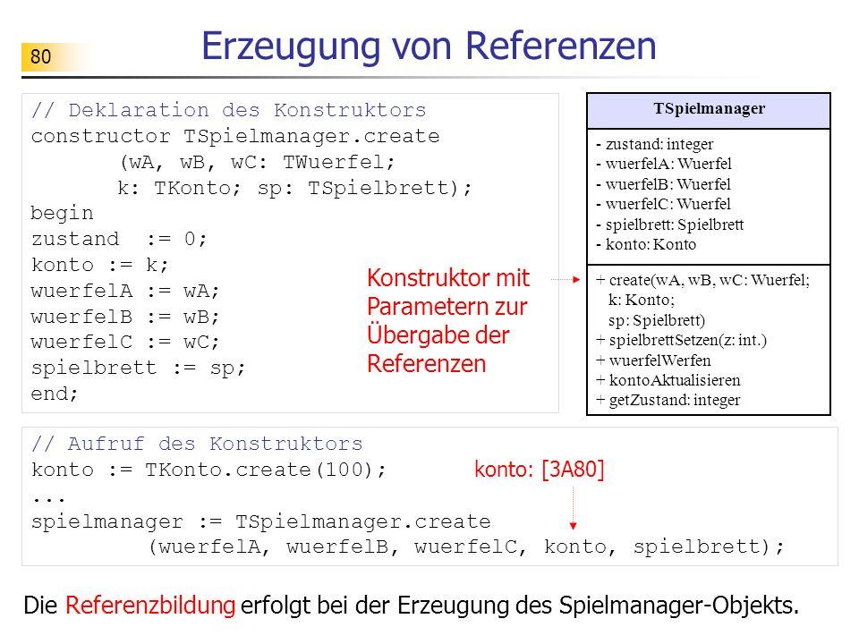 80 Erzeugung von Referenzen // Deklaration des Konstruktors constructor TSpielmanager.create (wA, wB, wC: TWuerfel; k: TKonto; sp: TSpielbrett); begin