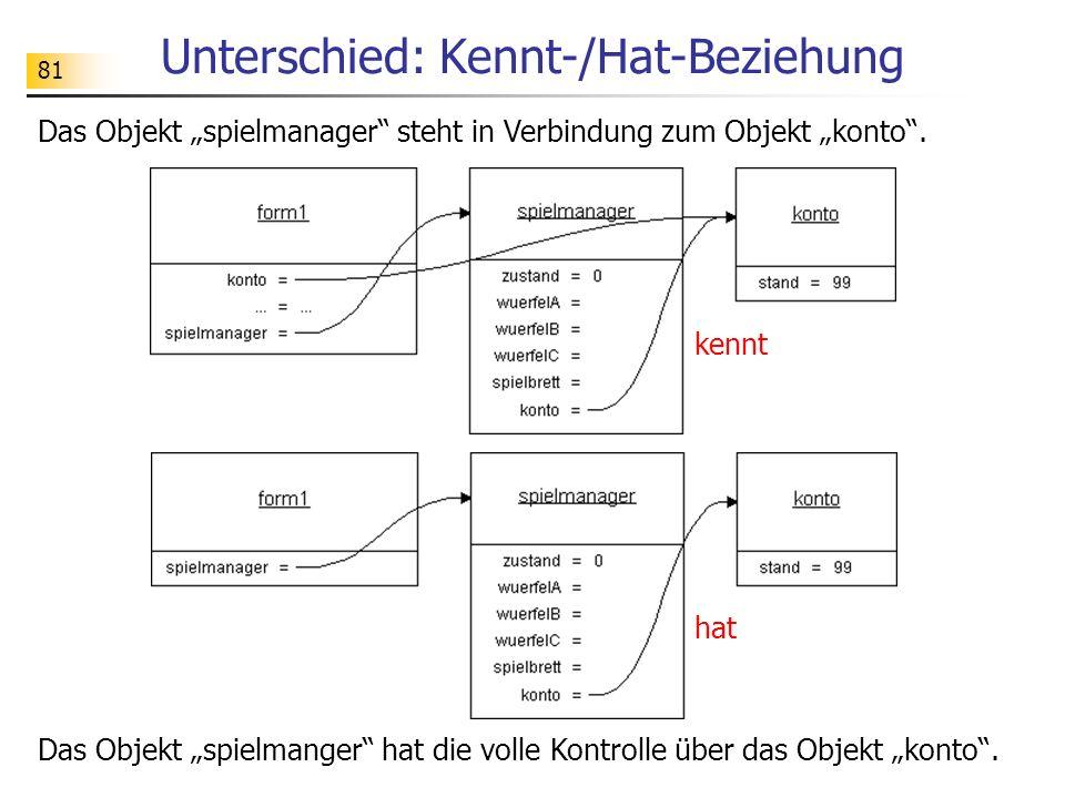 81 Unterschied: Kennt-/Hat-Beziehung kennt hat Das Objekt spielmanger hat die volle Kontrolle über das Objekt konto. Das Objekt spielmanager steht in