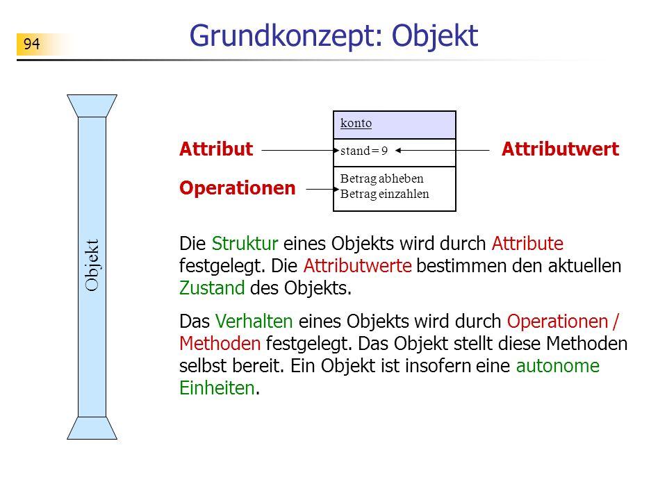94 Grundkonzept: Objekt konto stand = 9 Betrag abheben Betrag einzahlen Die Struktur eines Objekts wird durch Attribute festgelegt. Die Attributwerte