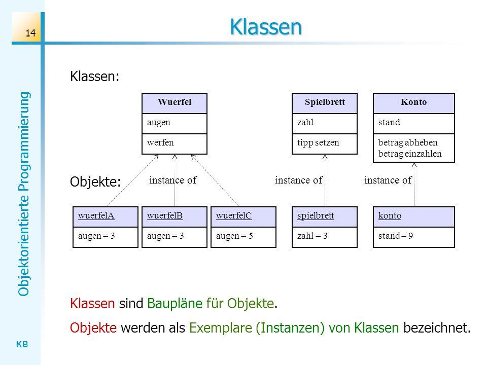 KB Objektorientierte Programmierung 14 Klassen Klassen sind Baupläne für Objekte. Objekte werden als Exemplare (Instanzen) von Klassen bezeichnet. wue