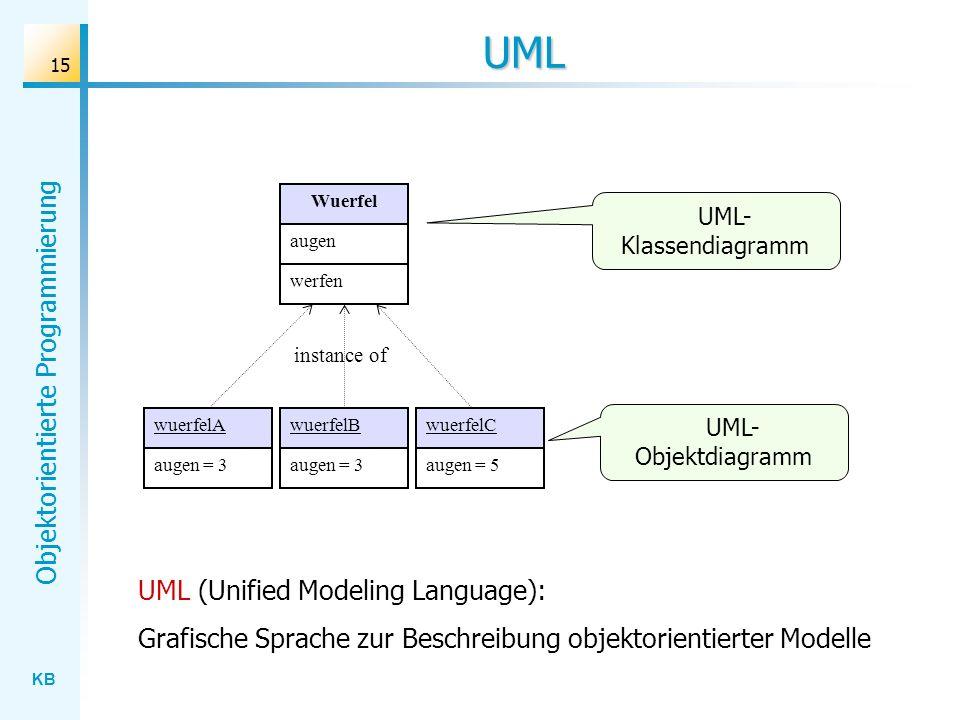 KB Objektorientierte Programmierung 15 UML wuerfelAwuerfelBwuerfelC augen = 3 augen = 5 Wuerfel augen werfen instance of UML- Klassendiagramm UML- Objektdiagramm UML (Unified Modeling Language): Grafische Sprache zur Beschreibung objektorientierter Modelle