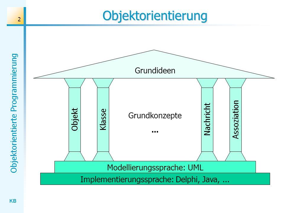 KB Objektorientierte Programmierung 2 Objektorientierung Grundideen Grundkonzepte... ObjektKlasseNachrichtAssoziation Modellierungssprache: UML Implem
