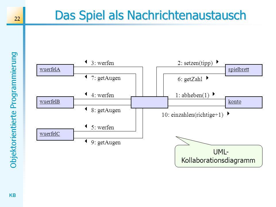 KB Objektorientierte Programmierung 22 Das Spiel als Nachrichtenaustausch UML- Kollaborationsdiagramm wuerfelA wuerfelB wuerfelC konto 4: werfen1: abheben(1) 3: werfen 5: werfen spielbrett 2: setzen(tipp) 8: getAugen 10: einzahlen(richtige+1) 7: getAugen 9: getAugen 6: getZahl