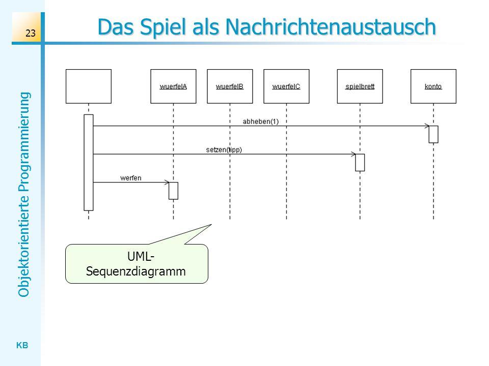 KB Objektorientierte Programmierung 23 Das Spiel als Nachrichtenaustausch UML- Sequenzdiagramm