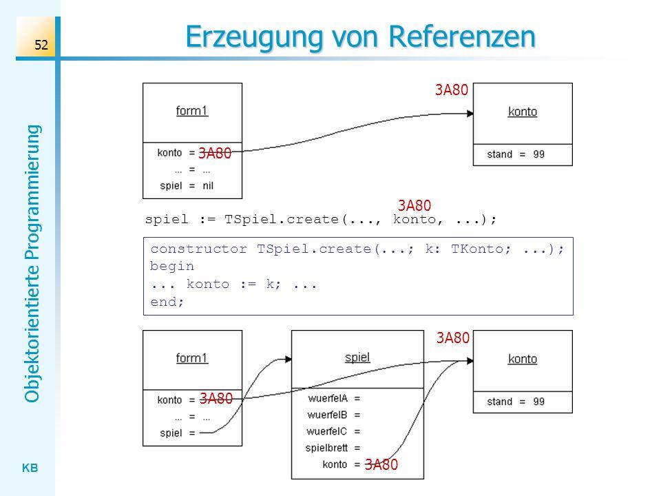 KB Objektorientierte Programmierung 52 Erzeugung von Referenzen spiel := TSpiel.create(..., konto,...); 3A80 constructor TSpiel.create(...; k: TKonto;...); begin...
