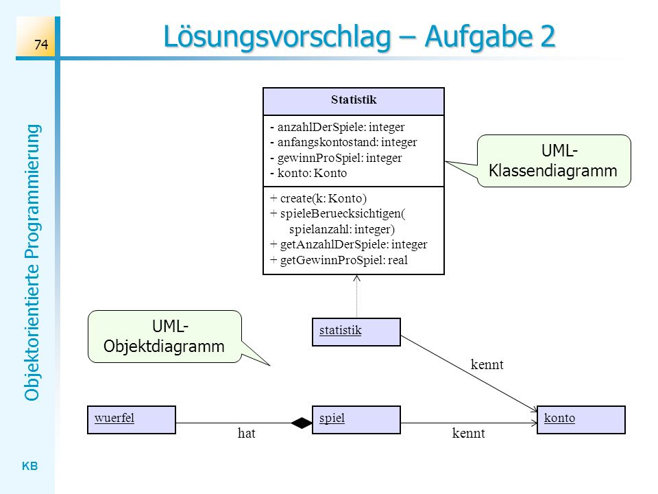 KB Objektorientierte Programmierung 74 Lösungsvorschlag – Aufgabe 2 wuerfelkontospiel kennt statistik kennt Statistik - anzahlDerSpiele: integer - anfangskontostand: integer - gewinnProSpiel: integer - konto: Konto + create(k: Konto) + spieleBeruecksichtigen( spielanzahl: integer) + getAnzahlDerSpiele: integer + getGewinnProSpiel: real UML- Klassendiagramm UML- Objektdiagramm hat