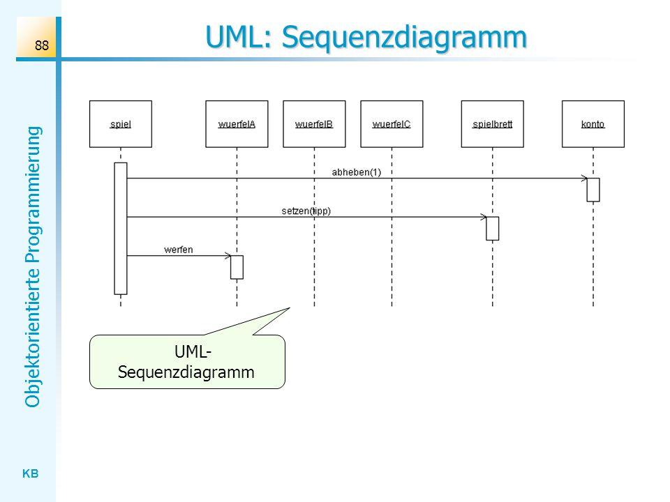 KB Objektorientierte Programmierung 88 UML: Sequenzdiagramm UML- Sequenzdiagramm
