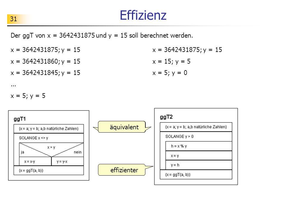 31 Effizienz äquivalent effizienter x = 3642431875; y = 15 x = 3642431860; y = 15 x = 3642431845; y = 15... x = 5; y = 5 x = 3642431875; y = 15 x = 15