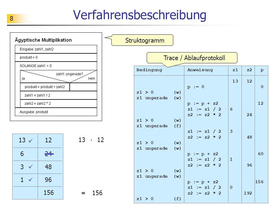 8 Verfahrensbeschreibung Struktogramm Bedingung Anweisung z1 z2 p 13 12 p := 0 0 z1 > 0 (w) z1 ungerade (w) p := p + z2 12 z1 := z1 / 2 6 z2 := z2 * 2