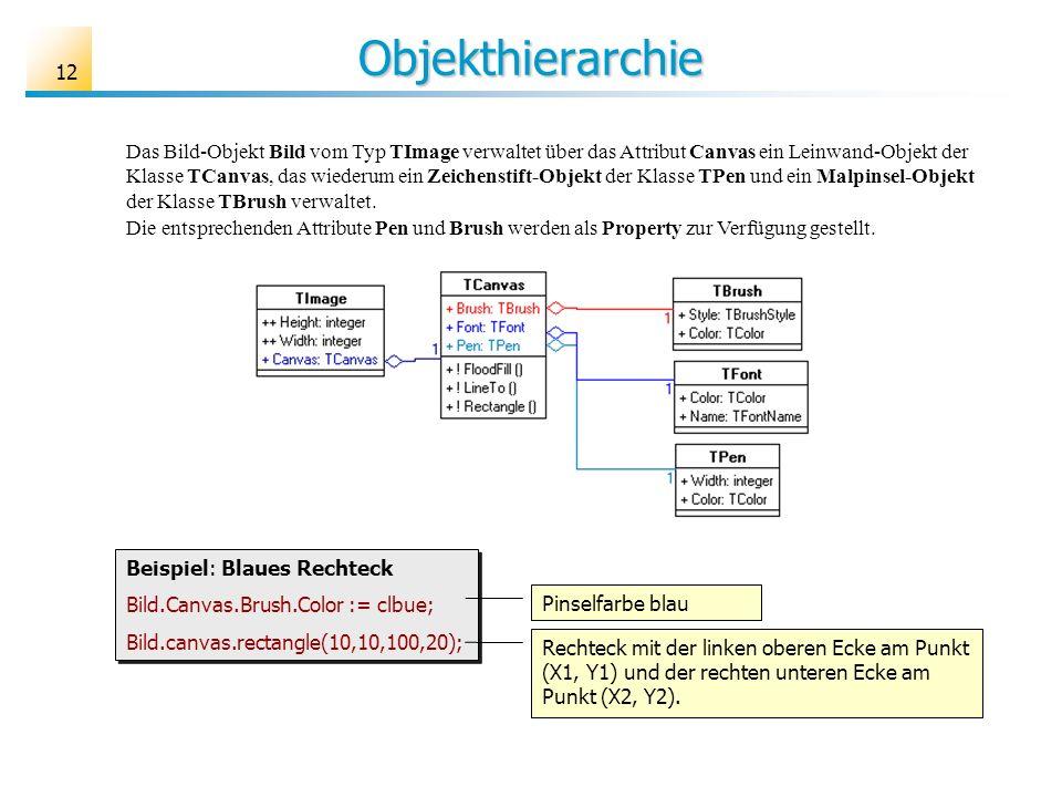 12 Objekthierarchie Das Bild-Objekt Bild vom Typ TImage verwaltet über das Attribut Canvas ein Leinwand-Objekt der Klasse TCanvas, das wiederum ein Ze