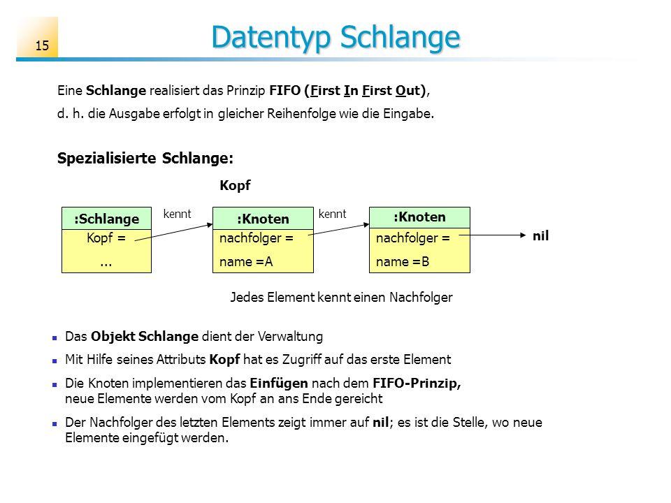 15 Datentyp Schlange Eine Schlange realisiert das Prinzip FIFO (First In First Out), d. h. die Ausgabe erfolgt in gleicher Reihenfolge wie die Eingabe
