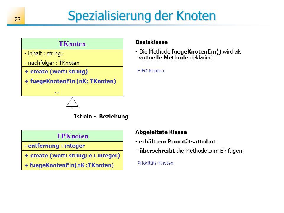 23 Spezialisierung der Knoten TKnoten - inhalt : string; - nachfolger : TKnoten + create (wert: string) + fuegeKnotenEin (nK: TKnoten)... TPKnoten - e