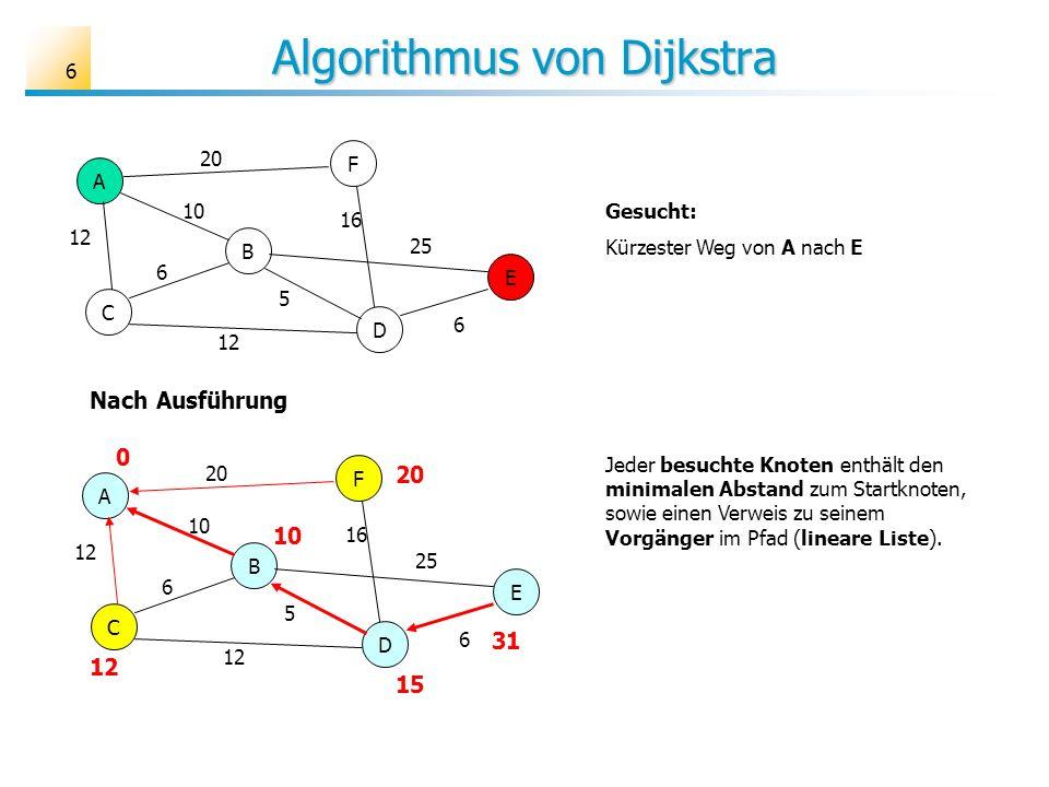 6 Algorithmus von Dijkstra A B C D E F 6 10 12 25 16 20 5 6 A B C D E F 6 10 12 25 16 20 5 6 Nach Ausführung 31 0 10 12 15 20 Jeder besuchte Knoten en
