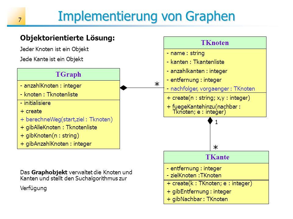 7 Implementierung von Graphen TKnoten - name : string - kanten : Tkantenliste - anzahlkanten : integer - entfernung : integer - nachfolger, vorgaenger