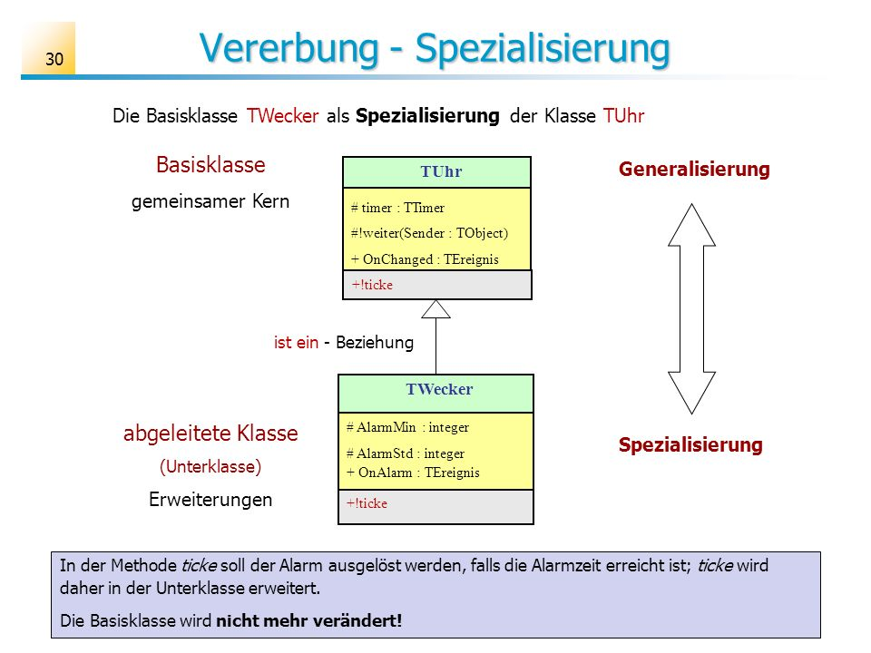 30 Vererbung - Spezialisierung TWecker # AlarmMin : integer # AlarmStd : integer + OnAlarm : TEreignis +!ticke Basisklasse gemeinsamer Kern abgeleitet