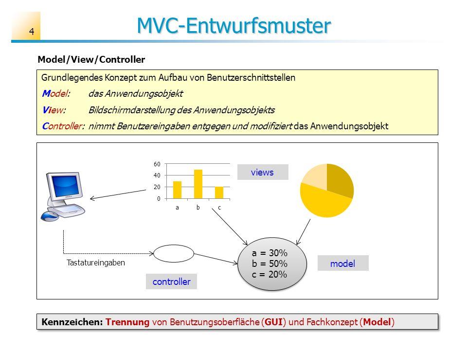 MVC-Entwurfsmuster 4 Model/View/Controller Grundlegendes Konzept zum Aufbau von Benutzerschnittstellen Model: das Anwendungsobjekt View: Bildschirmdar