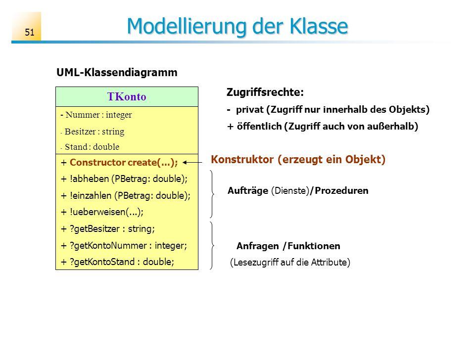 51 Modellierung der Klasse TKonto - Nummer : integer - Besitzer : string - Stand : double + Constructor create(...); + !abheben (PBetrag: double); + !