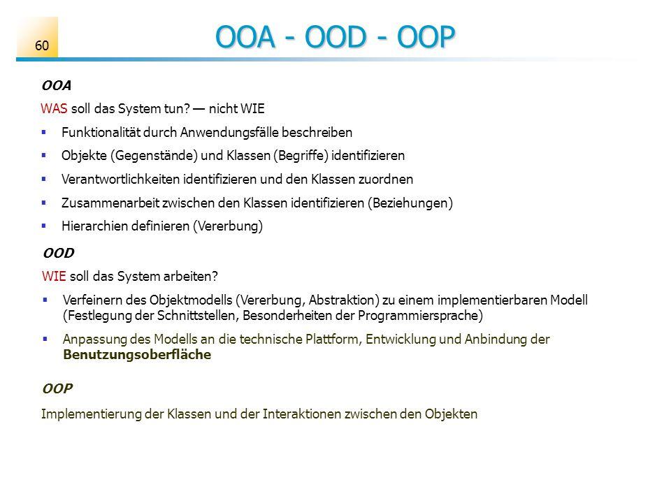 OOA - OOD - OOP 60 OOA WAS soll das System tun? nicht WIE Funktionalität durch Anwendungsfälle beschreiben Objekte (Gegenstände) und Klassen (Begriffe