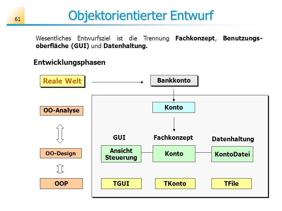 61 Objektorientierter Entwurf Wesentliches Entwurfsziel ist die Trennung Fachkonzept, Benutzungs- oberfläche (GUI) und Datenhaltung. Bankkonto Reale W