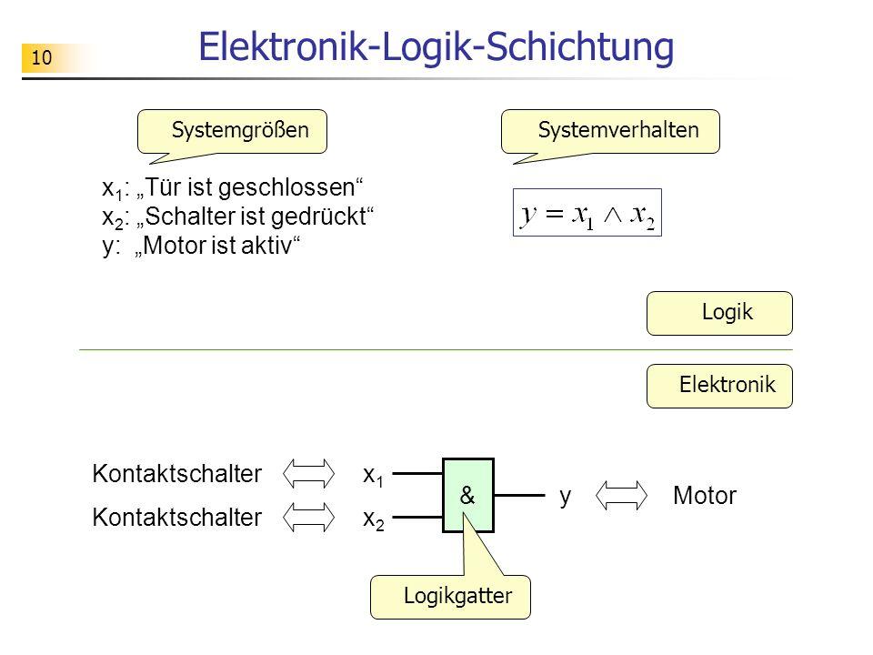 10 Elektronik-Logik-Schichtung Logik x1x1 & x2x2 y Kontaktschalter Motor Logikgatter x 1 : Tür ist geschlossen x 2 : Schalter ist gedrückt y: Motor ist aktiv SystemgrößenSystemverhalten Elektronik