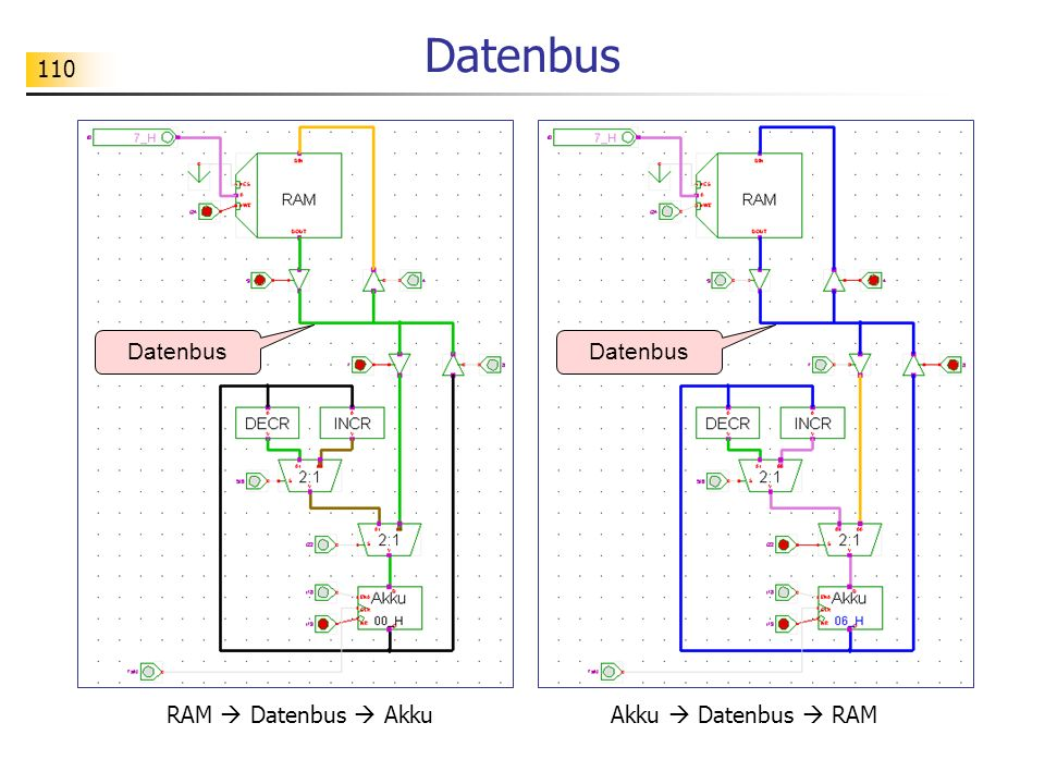 110 Datenbus RAM Datenbus AkkuAkku Datenbus RAM