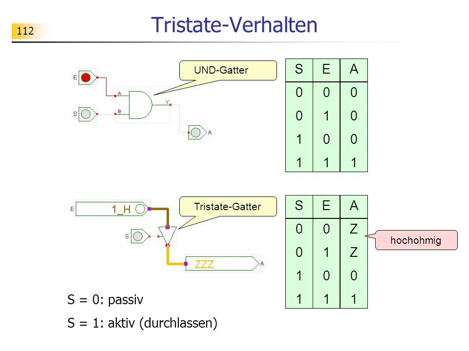 112 Tristate-Verhalten S0011S0011 E0101E0101 A0001A0001 S0011S0011 E0101E0101 AZZ01AZZ01 hochohmig S = 0: passiv S = 1: aktiv (durchlassen) UND-Gatter Tristate-Gatter